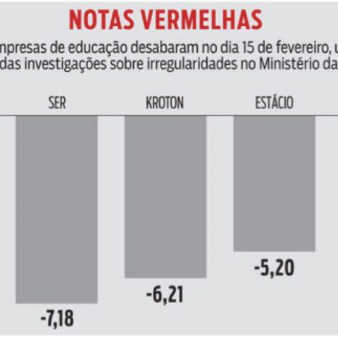 """Ações reprovadas – Ministério da Educação anuncia """"Lava Jato"""" do setor e cotação dos papéis das empresas afundam"""